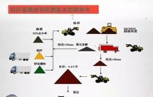 生物有机肥生产线设备